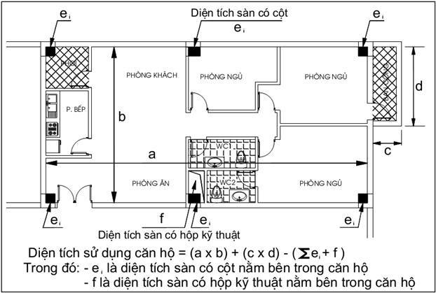 tính diện tích căn hộ chung cư